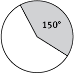 A circle with a shaded sector. The sector has a central anngle measuring 150 degrees.